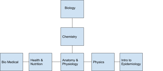 science options