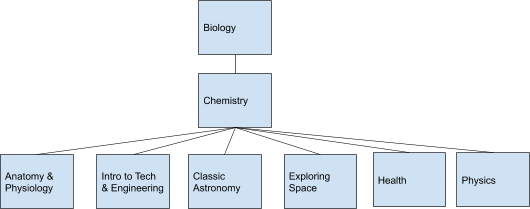 science for college